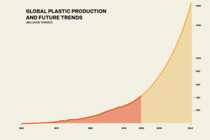 Global Plastic Production